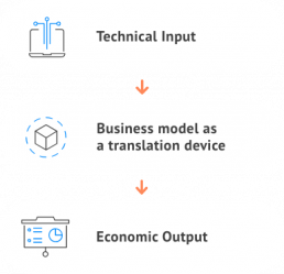 The importance of business model design